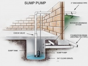 Gaithersburg, MD | Aquaguard Waterproofing